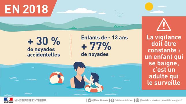 """Résultats de l'enquête """"Noyades 2018"""" / 2019 - Actualités / Archives des actualités / Archives - Ministère de l'Intérieur"""