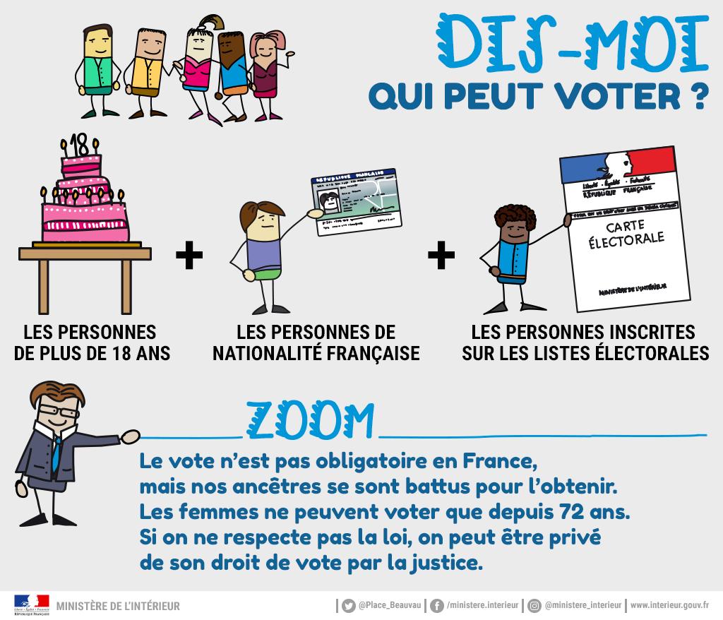 https://mobile.interieur.gouv.fr/var/miomcti/storage/images/media/mi/images/infographies/elections-citoyennete/presidentielle-2017/elections-expliquees-aux-enfants/dis-moi-qui-peut-voter/801878-2-fre-FR/Dis-moi-qui-peut-voter.png