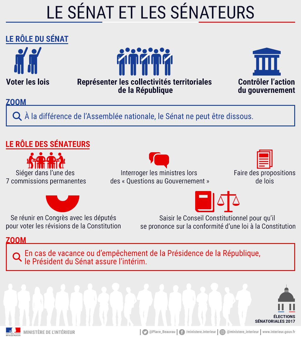 https://mobile.interieur.gouv.fr/var/miomcti/storage/images/media/mi/images/infographies/elections-citoyennete/senatoriales-2017/le-senat-et-les-senateurs/832046-1-fre-FR/Le-senat-et-les-senateurs.png