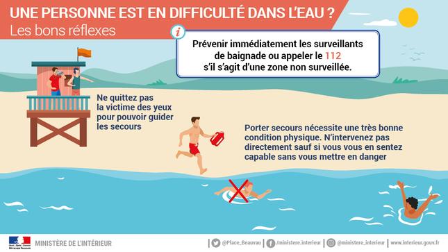Une personne en difficulté dans l'eau -les bons réflexes - infographies