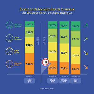Securite routiere Infographie 5