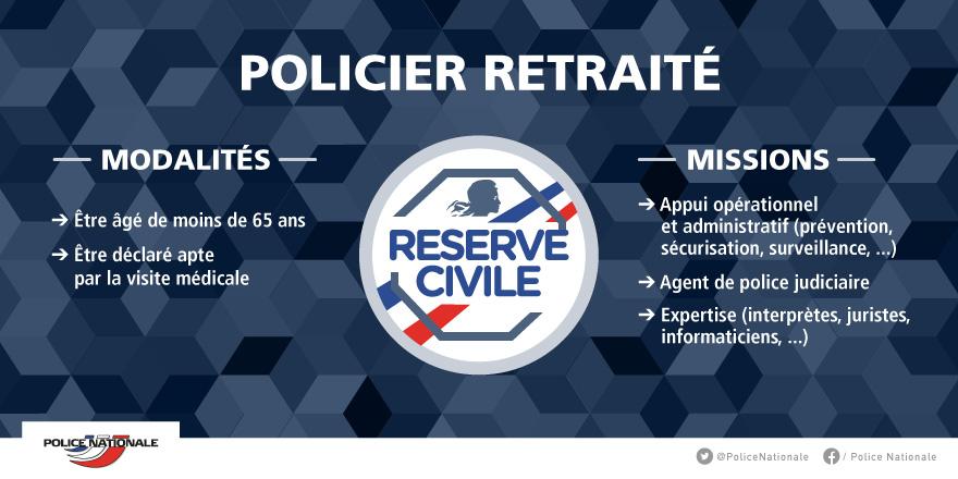 Reserve Operationnelle Policier Images Police Nationale